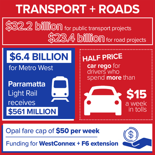 NSW Government Transport spend in numbers