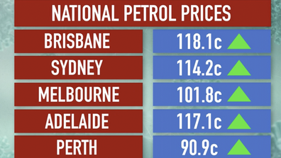 How prices compare across the capital cities.
