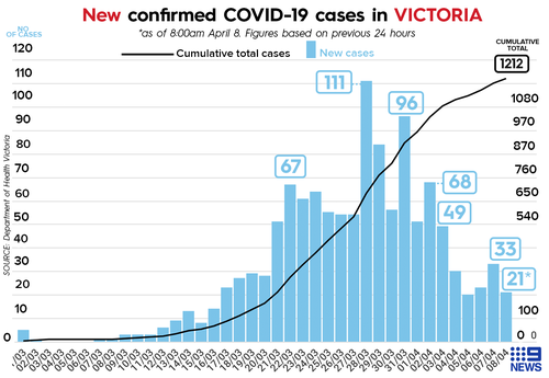 Victorian coronavirus cases as of April 8.