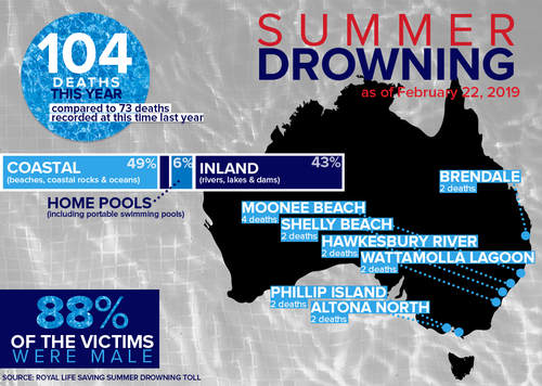 Australia summer drownings deaths Life Saving Australia death toll