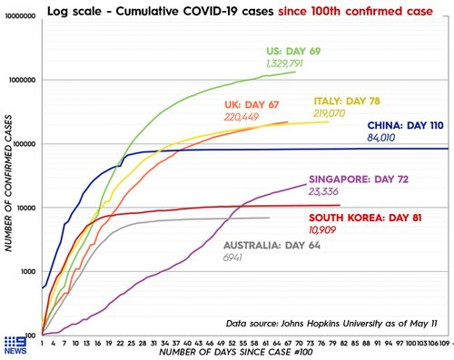 Graph showing how coronavirus cases grew in the US, UK, Australia and some other countries.