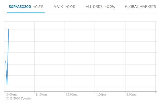 The ASX seemed to open today without any problems.