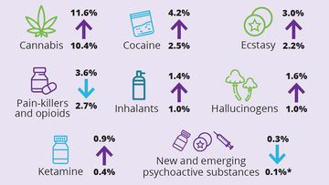 Changes in recent drug use in Australia, comparing 2016 to 2019.