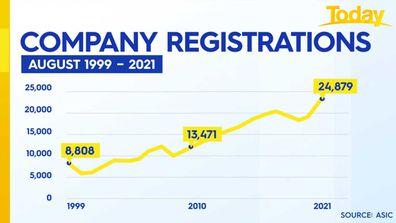 Small businesses are booming in Australia.