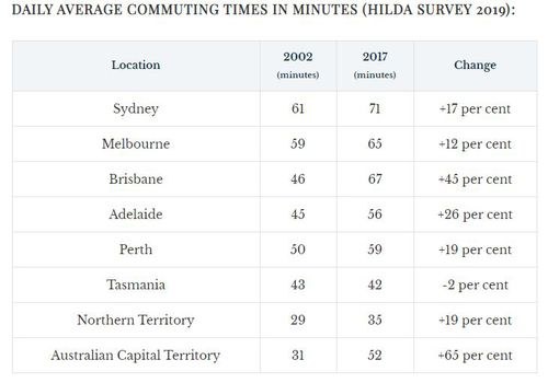 A table of cities, ranked by commuting times. Source: University of Melbourne