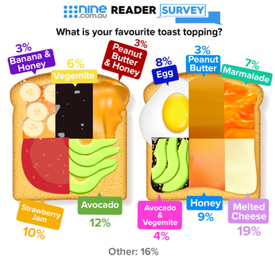nine.com.au Reader Survey: What is your favourite toast topping