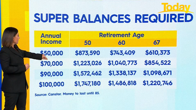 Zahos broke down the super amounts needed to retire at each age, dependant on income.