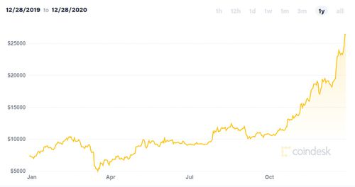 A graph showing the rise in value of Bitcoin over 2020.