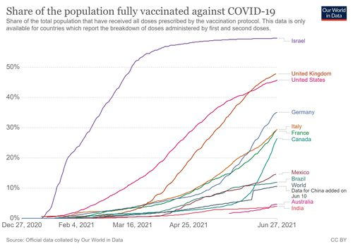 Experts told 9News.com.au Australia's poor position could be traced back to the Federal Government not backing more vaccine candidates in 2020. Australia is the worst-performing country in the OECD for fully vaccinated adults. Our World in Data states its dataset uses the most recent official numbers from governments and health ministries worldwide.