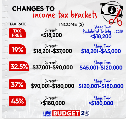 Changes to the tax brackets under Stage 2 of the government's plan.