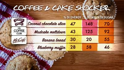 <p>Muffin Break's coconut chocolate slice was also high in sugar, with 16 teaspoons per slice. One serve provides 148 percent of an adult's daily sugar needs. </p><p>(9NEWS)</p>