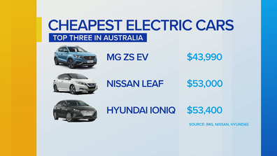 Mr Long says the slow uptake in electric cars across Australia could be attributed to price.