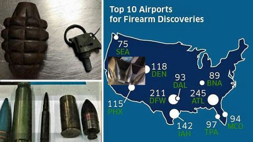 A map showing the leading US airports with guns found in carry-on baggage. Left: some of the munitions confiscated by authorities. (Images: TSA).