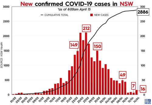 Total number of COVID-19 cases in New South Wales, Australia.