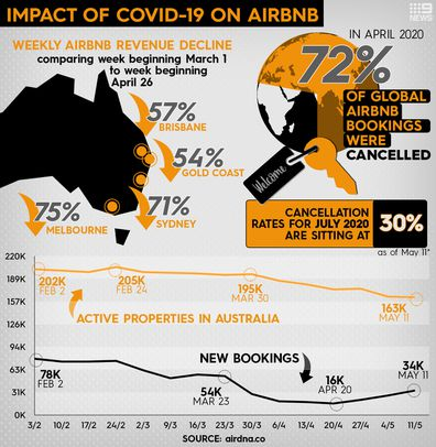 Data showing the drop in Airbnb bookings and revenue in Australia, after coronavirus shut down international travel and social isolation measures were introduced in Australia.