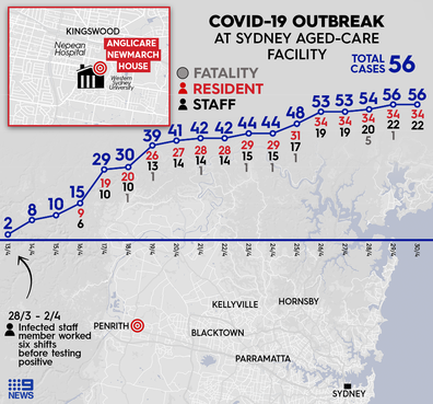 A complete breakdown of the coronavirus cases at Newmarch House in Sydney's west.