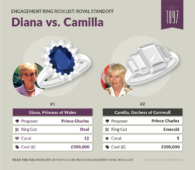 Diana and Camilla engagement rings