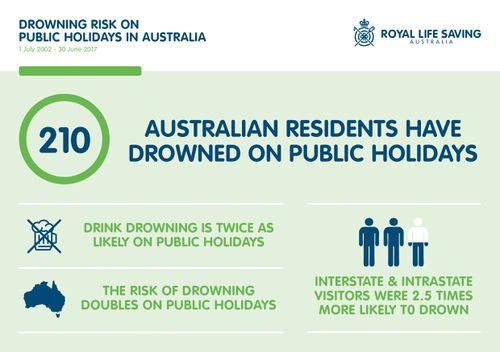 News Australia drowning statistics public holidays Easter weekend Anzac Day break