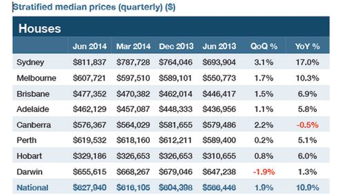 Median house prices by quarter and by state. Chart: Australian Property Monitors