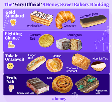 The very official 9Honey sweet bakery ranking