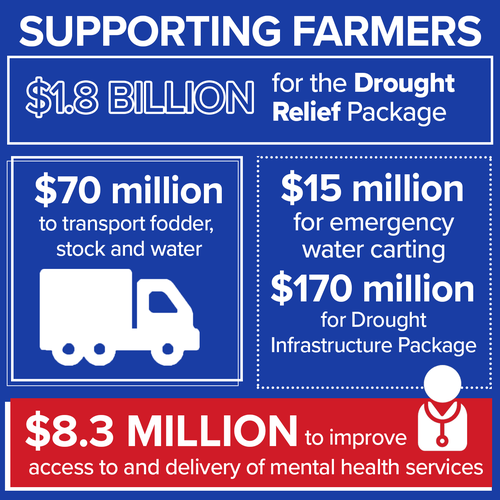 What it means for our farmers