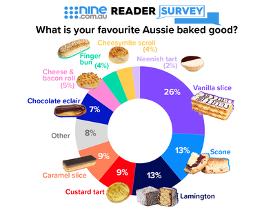 Nine.com.au Reader Survey Infographic: What is your favourite Aussie baked good?