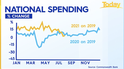 The Commonwealth Bank report showed spending has dipped slightly compared to last year.