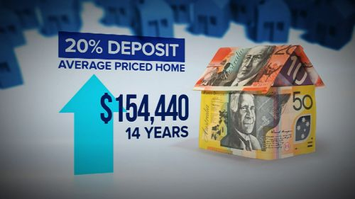 Confronting figures for Sydney home-buyers. (9NEWS)