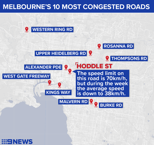 Melbourne's 10 top congested roads.
