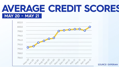Average credit scores are trending upwards. One of the reasons why is banks have pressed pause on mortgage repayments.
