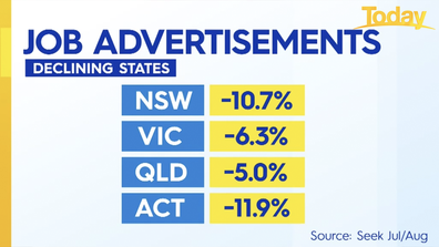 Job listings have declined more than 10 per cent in New South Wales.