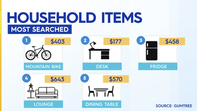 Zahos looked on Gumtree to find average prices of common household items.