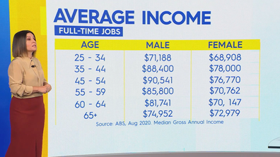 Average income data also revealed a slight gender-pay gap between males and females.