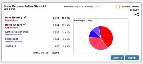 David Andahl election results