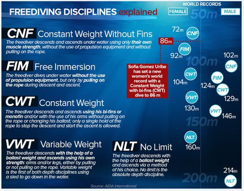 Freediving disciplines explained