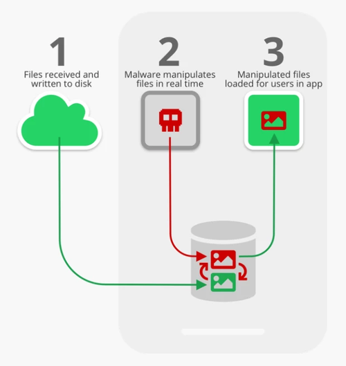 A picture detailing how the hack works.