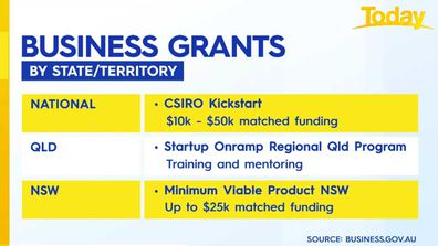 Business grants available nationally and in Queensland and New South Wales.
