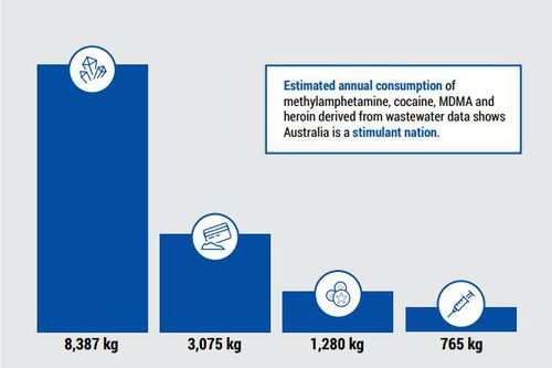 Federal figures highlight the extent of the ice problem in Australia - with consumption more than doubling the use of cocaine and ecstasy. Picture: ACIC.