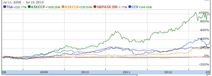 Is the economy weakening? 4 stocks to recession-proof your portfolio