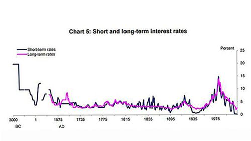 Global interest rates at '5000-year' low