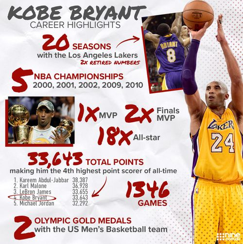 Breakdown of Kobe Bryant's incredible basketball career.