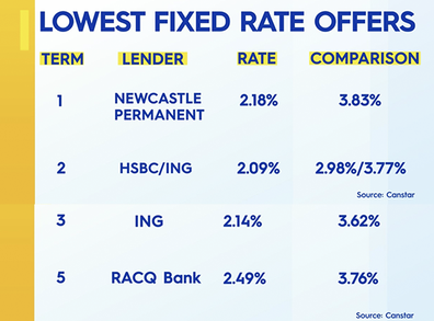 Some of the lowest fixed rate loans on offer.