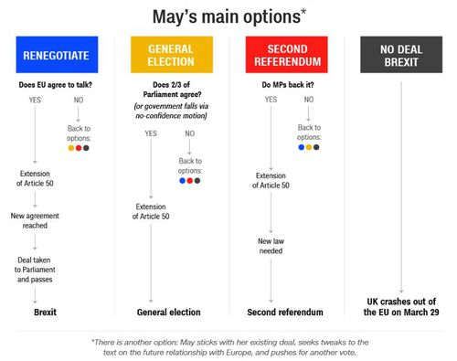Theresa May's main options with Brexit.