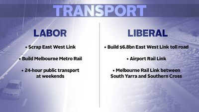"KEY ISSUES: Labor and Liberals strongly disagree over plans for Melbourne's transport network. Prime Minister Tony Abbott has described the election as ""a referendum on the East West Link."""
