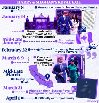Infographic: Prince Harry and Meghan Markle's royal split