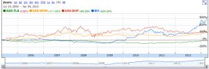 SIV vs. BHP, WOW, TLS