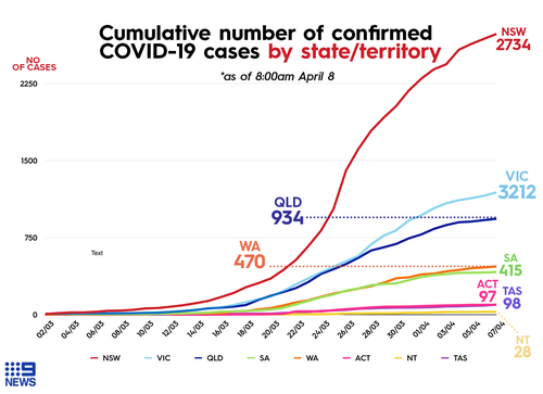 Graph shows the number of accumulated COVID-19 cases in each state.
