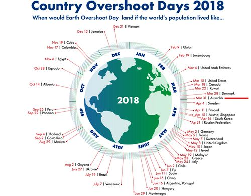 A country's overshoot day is the date on which Earth Overshoot Day would fall if all of humanity consumed like the people in this country. (Global Footprint Network)