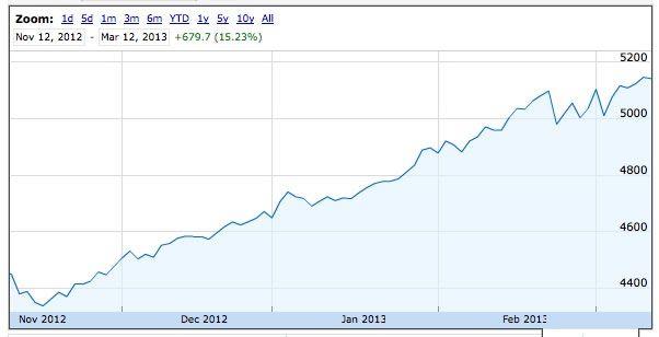 S&P ASX 200 Nov 2012 to Mar 2013