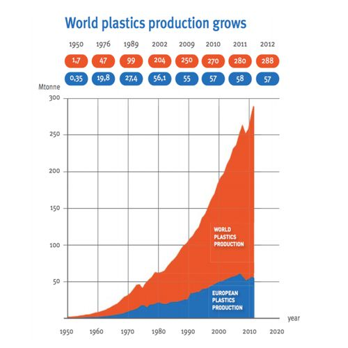 Graphic from 2015 UNESCO report illustrating the rise of global plastic production. (UNESCO)